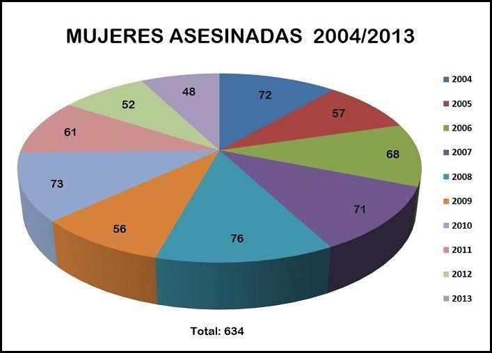 Mujeres asesinadas año 2013/2014