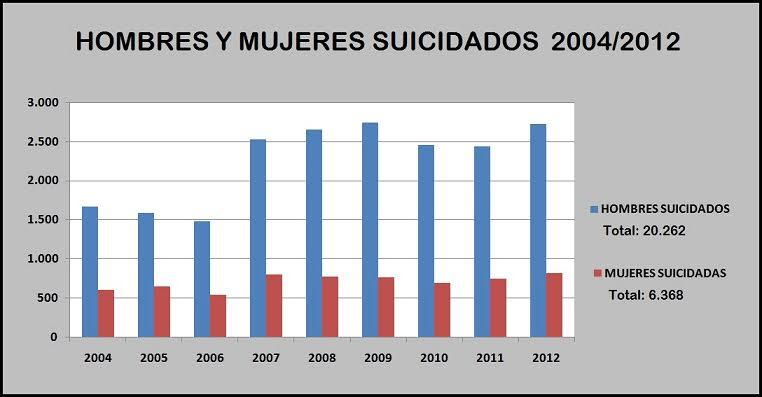 Hombres y mujeres suicidados en años 2012-2014